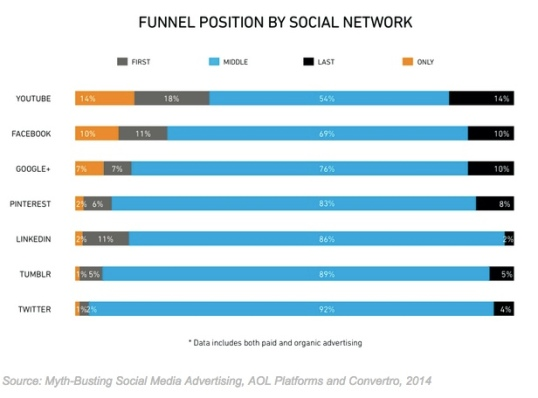 social media funnel position