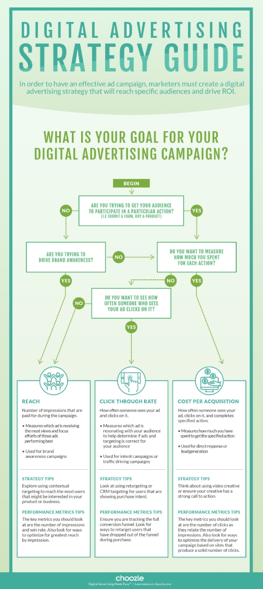 infographic-digital-advertising-strategy-flowchart-small